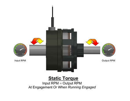 Static Torque at engagement or when running engaged