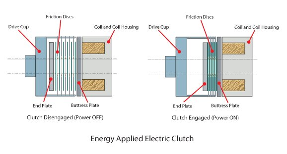 Energy Applied Electrical Clutch