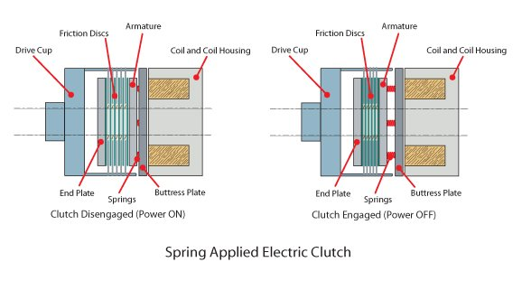 Spring Applied Electrical Clutch